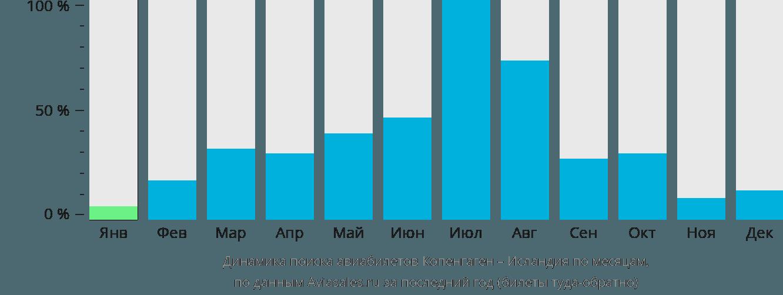 Динамика поиска авиабилетов из Копенгагена в Исландию по месяцам