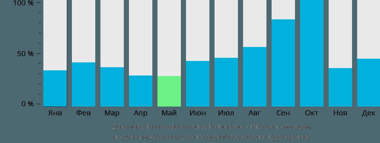 Динамика поиска авиабилетов из Копенгагена в Италию по месяцам
