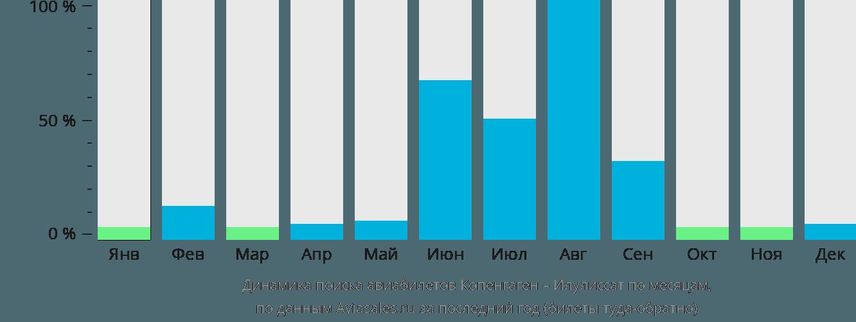 Динамика поиска авиабилетов из Копенгагена в Илулиссат по месяцам