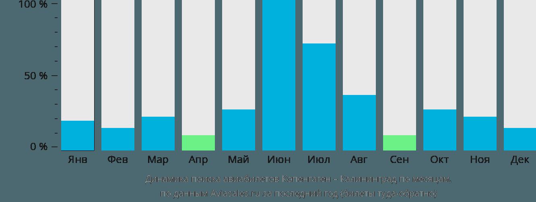 Динамика поиска авиабилетов из Копенгагена в Калининград по месяцам