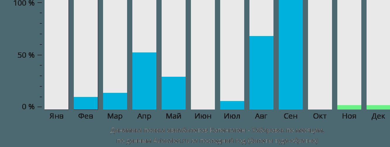 Динамика поиска авиабилетов из Копенгагена в Хабаровск по месяцам