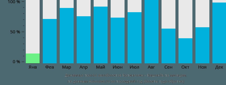 Динамика поиска авиабилетов из Копенгагена в Кишинёв по месяцам