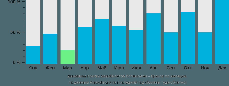 Динамика поиска авиабилетов из Копенгагена в Краков по месяцам