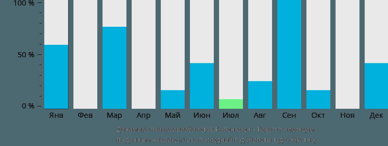 Динамика поиска авиабилетов из Копенгагена в Каруп по месяцам