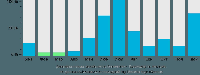 Динамика поиска авиабилетов из Копенгагена в Краснодар по месяцам