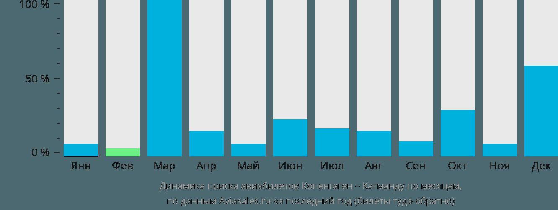 Динамика поиска авиабилетов из Копенгагена в Катманду по месяцам