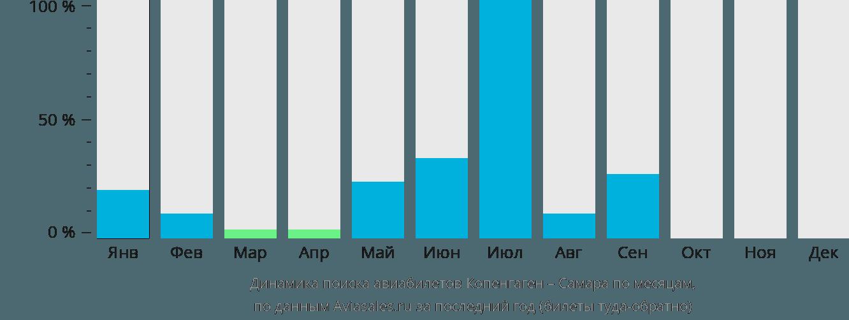 Динамика поиска авиабилетов из Копенгагена в Самару по месяцам