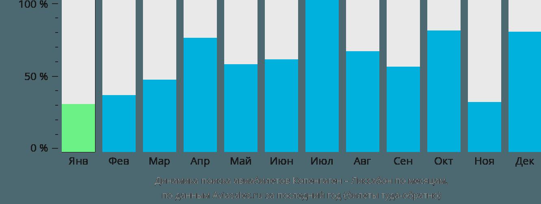 Динамика поиска авиабилетов из Копенгагена в Лиссабон по месяцам