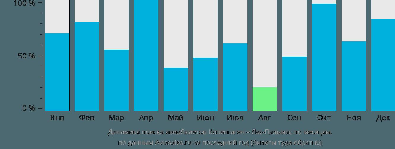 Динамика поиска авиабилетов из Копенгагена в Лас-Пальмас по месяцам