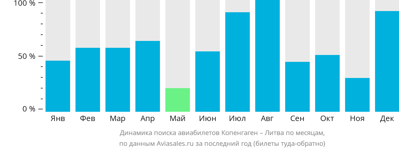 Динамика поиска авиабилетов из Копенгагена в Литву по месяцам