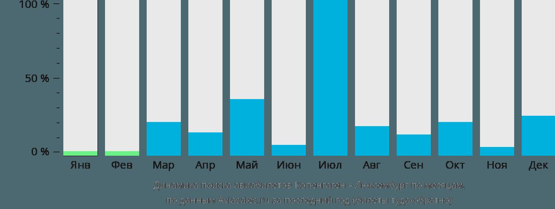 Динамика поиска авиабилетов из Копенгагена в Люксембург по месяцам