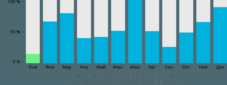 Динамика поиска авиабилетов из Копенгагена в Латвию по месяцам