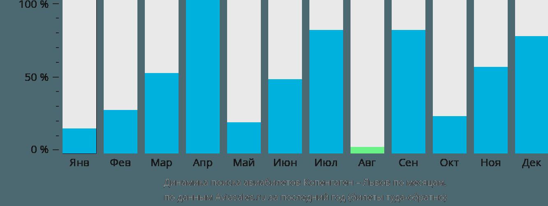 Динамика поиска авиабилетов из Копенгагена в Львов по месяцам