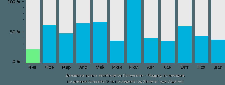 Динамика поиска авиабилетов из Копенгагена в Мадрид по месяцам