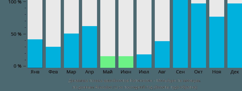 Динамика поиска авиабилетов из Копенгагена в Мельбурн по месяцам