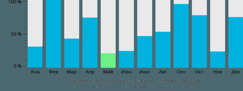 Динамика поиска авиабилетов из Копенгагена в Майами по месяцам
