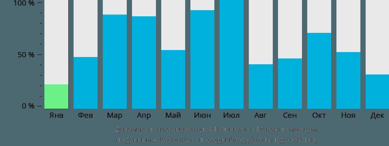 Динамика поиска авиабилетов из Копенгагена в Милан по месяцам