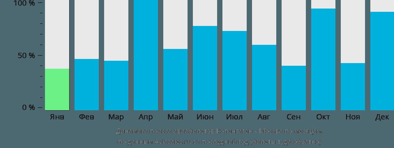 Динамика поиска авиабилетов из Копенгагена в Москву по месяцам