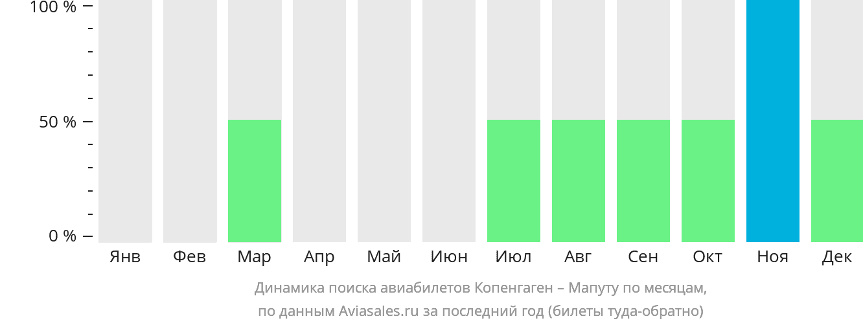 Динамика поиска авиабилетов из Копенгагена в Мапуту по месяцам