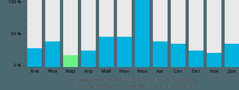 Динамика поиска авиабилетов из Копенгагена в Марсель по месяцам