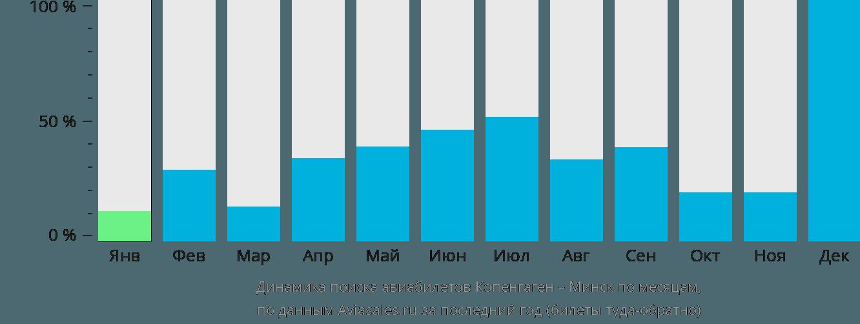 Динамика поиска авиабилетов из Копенгагена в Минск по месяцам