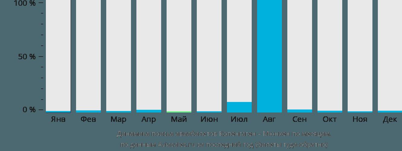 Динамика поиска авиабилетов из Копенгагена в Мюнхен по месяцам