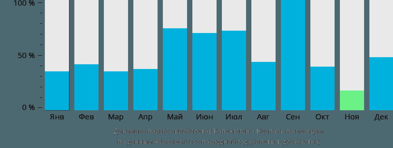 Динамика поиска авиабилетов из Копенгагена в Неаполь по месяцам