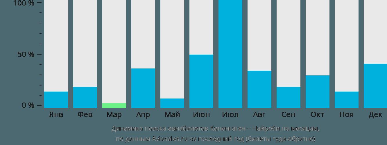 Динамика поиска авиабилетов из Копенгагена в Найроби по месяцам