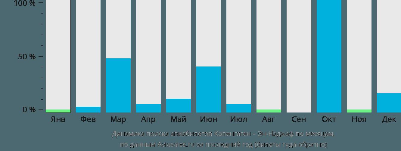 Динамика поиска авиабилетов из Копенгагена в Эн-Наджаф по месяцам