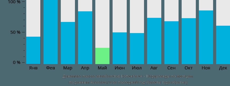 Динамика поиска авиабилетов из Копенгагена в Нидерланды по месяцам