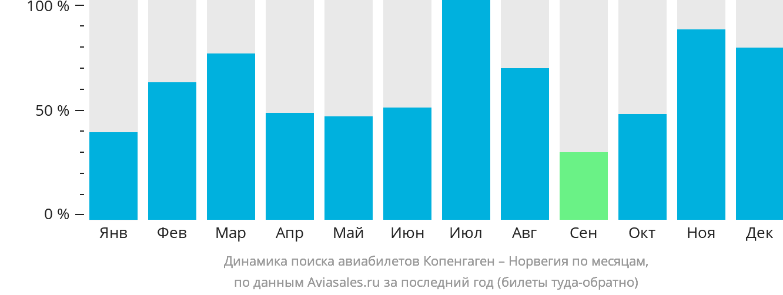 Динамика поиска авиабилетов из Копенгагена в Норвегию по месяцам