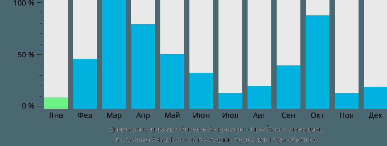 Динамика поиска авиабилетов из Копенгагена в Нью-Йорк по месяцам