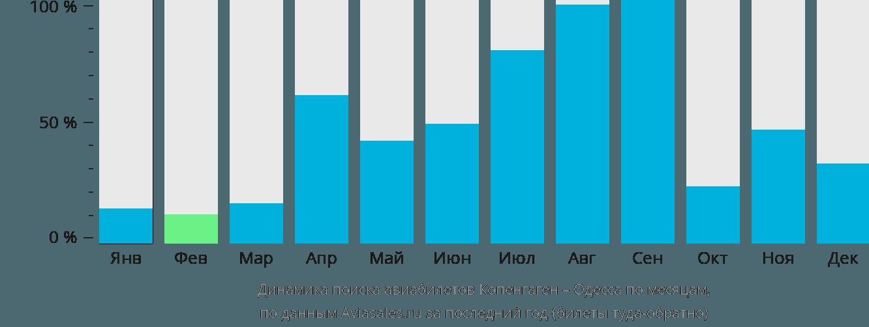 Динамика поиска авиабилетов из Копенгагена в Одессу по месяцам