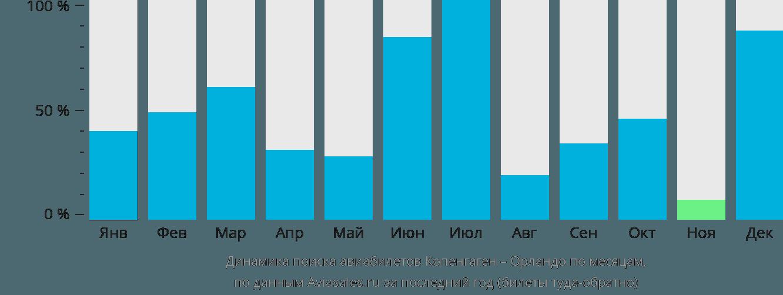 Динамика поиска авиабилетов из Копенгагена в Орландо по месяцам
