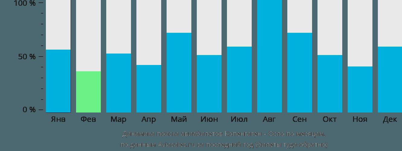 Динамика поиска авиабилетов из Копенгагена в Осло по месяцам