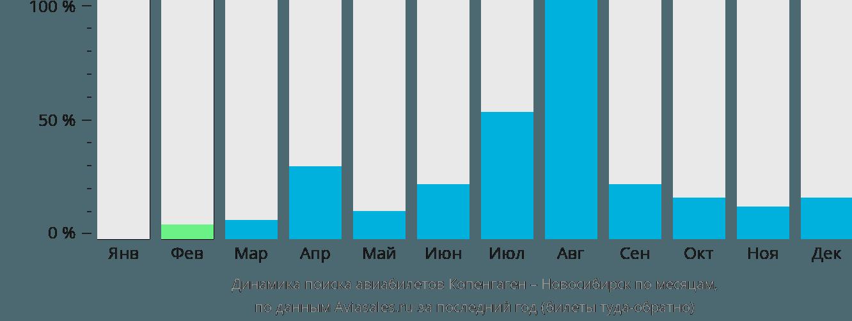 Динамика поиска авиабилетов из Копенгагена в Новосибирск по месяцам