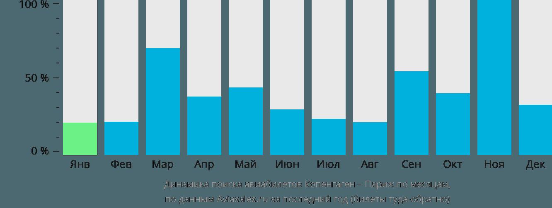 Динамика поиска авиабилетов из Копенгагена в Париж по месяцам