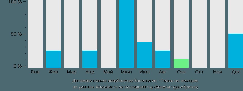 Динамика поиска авиабилетов из Копенгагена в Пермь по месяцам