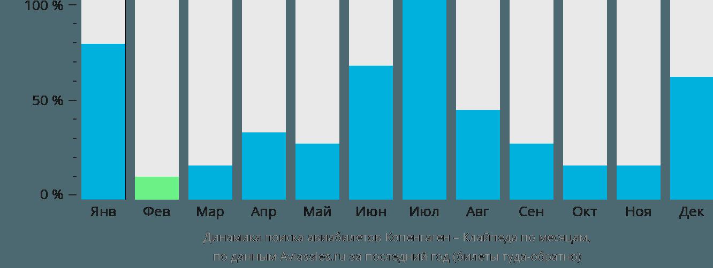 Динамика поиска авиабилетов из Копенгагена в Клайпеду по месяцам