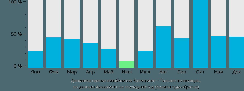 Динамика поиска авиабилетов из Копенгагена в Польшу по месяцам