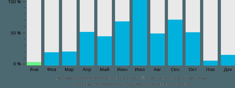 Динамика поиска авиабилетов из Копенгагена в Пальма-де-Майорку по месяцам