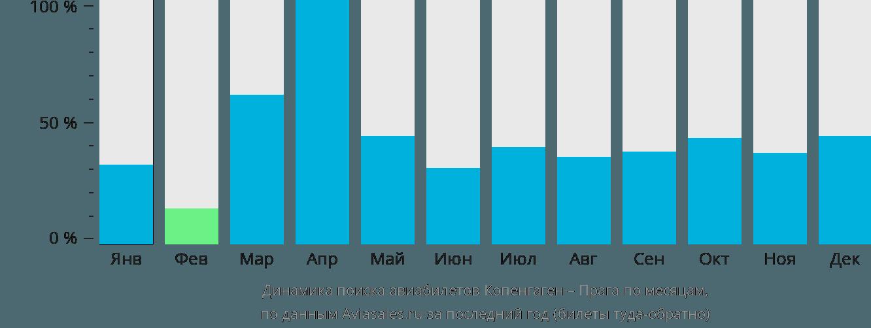 Динамика поиска авиабилетов из Копенгагена в Прагу по месяцам