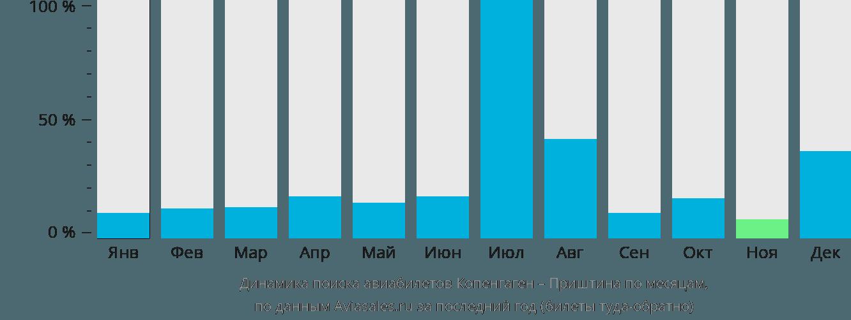 Динамика поиска авиабилетов из Копенгагена в Приштину по месяцам