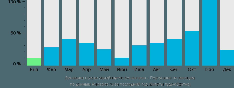 Динамика поиска авиабилетов из Копенгагена в Португалию по месяцам