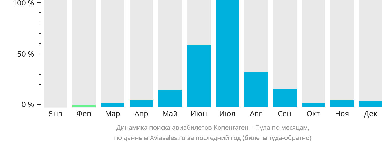 Динамика поиска авиабилетов из Копенгагена в Пулу по месяцам