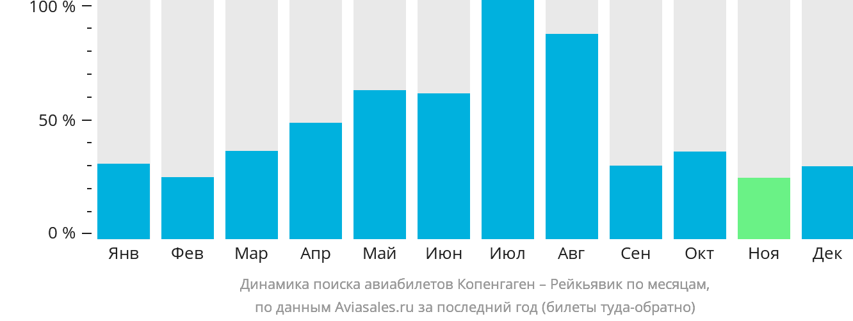 Динамика поиска авиабилетов из Копенгагена в Рейкьявик по месяцам