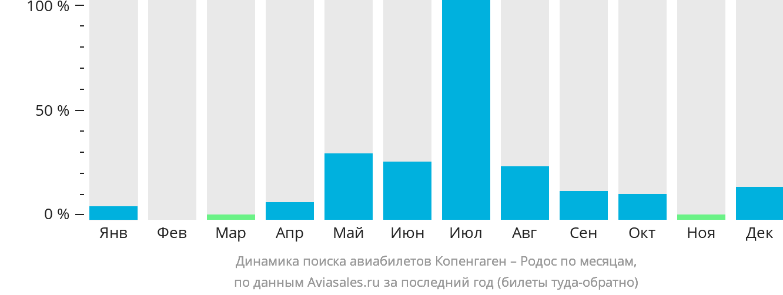 Динамика поиска авиабилетов из Копенгагена на Родос по месяцам