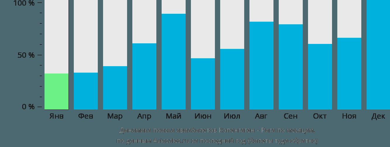 Динамика поиска авиабилетов из Копенгагена в Ригу по месяцам