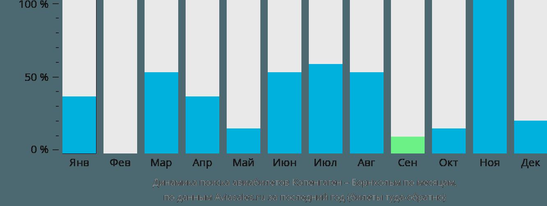 Динамика поиска авиабилетов из Копенгагена в Борнхольм по месяцам