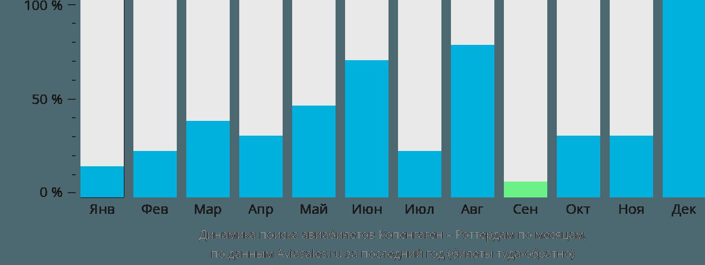 Динамика поиска авиабилетов из Копенгагена в Роттердам по месяцам